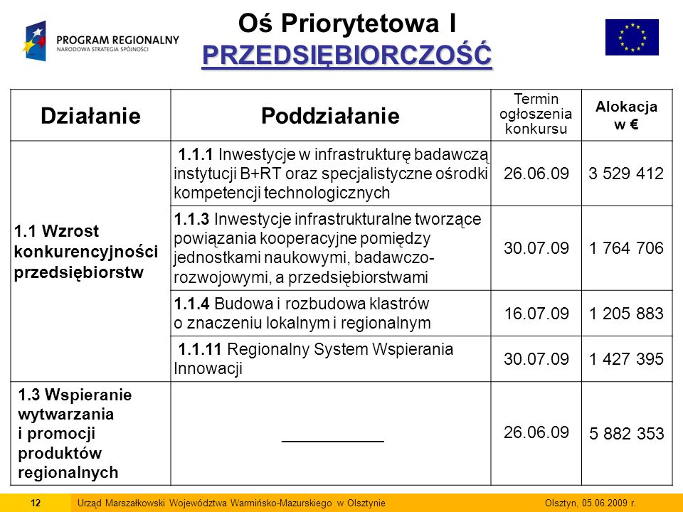 12Urząd Marszałkowski Województwa Warmińsko-Mazurskiego w Olsztynie Olsztyn, 05.06.2009 r. PRZEDSIĘBIORCZOŚĆ Oś Priorytetowa I PRZEDSIĘBIORCZOŚĆ Dział