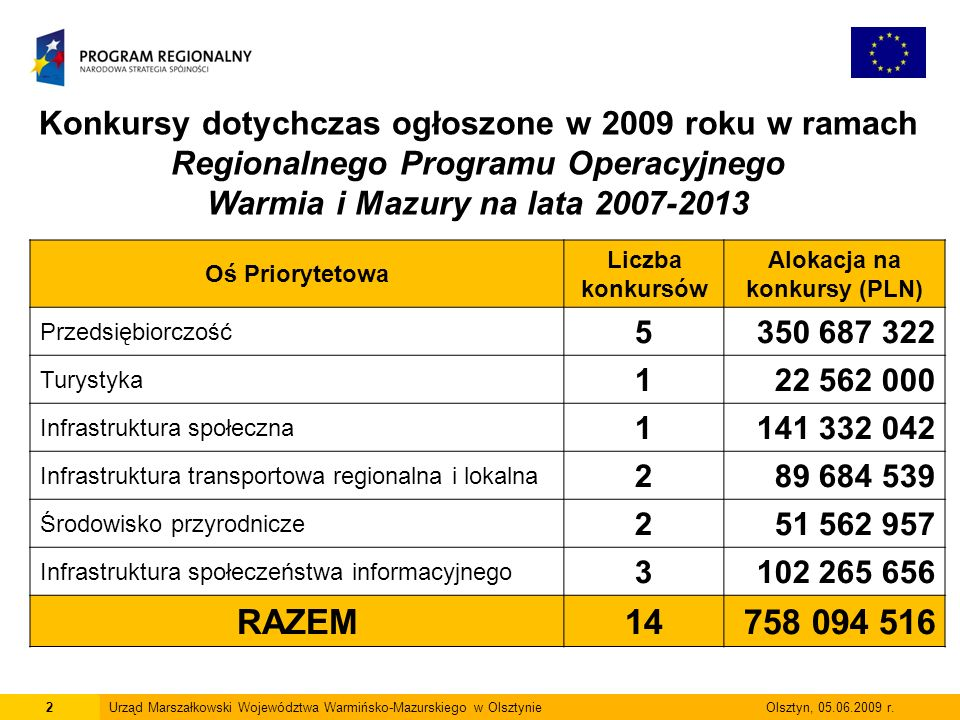 2 Konkursy dotychczas ogłoszone w 2009 roku w ramach Regionalnego Programu Operacyjnego Warmia i Mazury na lata 2007-2013 Oś Priorytetowa Liczba konku