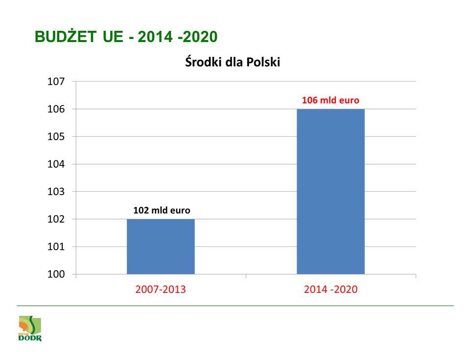 PROW na lata 2014-2020 będzie realizował następujące priorytety: Priorytet pierwszy – transfer wiedzy i innowacje - zwiększanie innowacyjności, wzmacnianie powiązań pomiędzy praktyką a badaniami naukowymi.