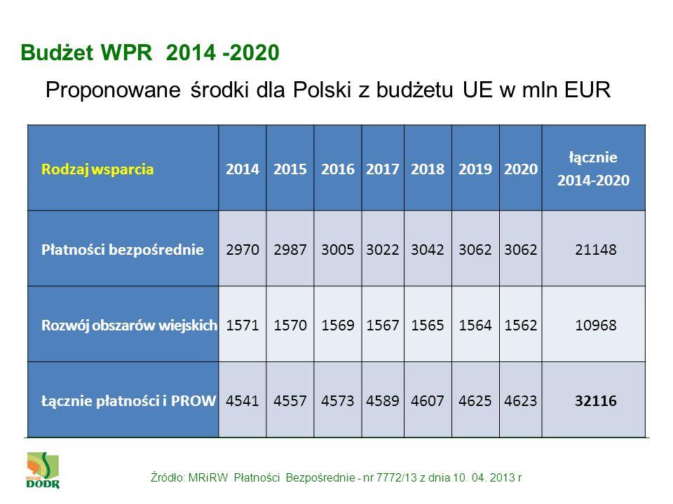 Budżet WPR 2014 -2020 Proponowane środki dla Polski z budżetu UE w mln EUR Rodzaj wsparcia 2014201520162017201820192020 łącznie 2014-2020 Płatności be