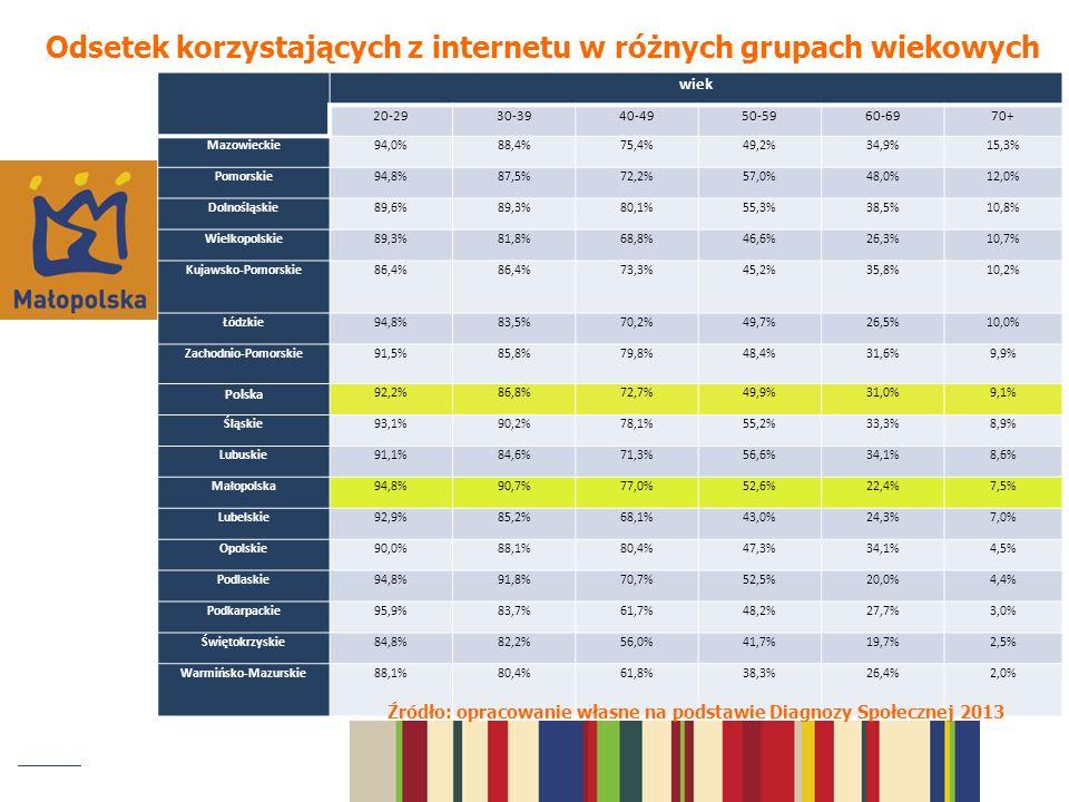 wiek 20-2930-3940-4950-5960-6970+ Mazowieckie94,0%88,4%75,4%49,2%34,9%15,3% Pomorskie94,8%87,5%72,2%57,0%48,0%12,0% Dolnośląskie89,6%89,3%80,1%55,3%38,5%10,8% Wielkopolskie89,3%81,8%68,8%46,6%26,3%10,7% Kujawsko-Pomorskie86,4% 73,3%45,2%35,8%10,2% Łódzkie94,8%83,5%70,2%49,7%26,5%10,0% Zachodnio-Pomorskie91,5%85,8%79,8%48,4%31,6%9,9% Polska 92,2%86,8%72,7%49,9%31,0%9,1% Śląskie93,1%90,2%78,1%55,2%33,3%8,9% Lubuskie91,1%84,6%71,3%56,6%34,1%8,6% Małopolska94,8%90,7%77,0%52,6%22,4%7,5% Lubelskie92,9%85,2%68,1%43,0%24,3%7,0% Opolskie90,0%88,1%80,4%47,3%34,1%4,5% Podlaskie94,8%91,8%70,7%52,5%20,0%4,4% Podkarpackie95,9%83,7%61,7%48,2%27,7%3,0% Świętokrzyskie84,8%82,2%56,0%41,7%19,7%2,5% Warmińsko-Mazurskie88,1%80,4%61,8%38,3%26,4%2,0% Odsetek korzystających z internetu w różnych grupach wiekowych Źródło: opracowanie własne na podstawie Diagnozy Społecznej 2013