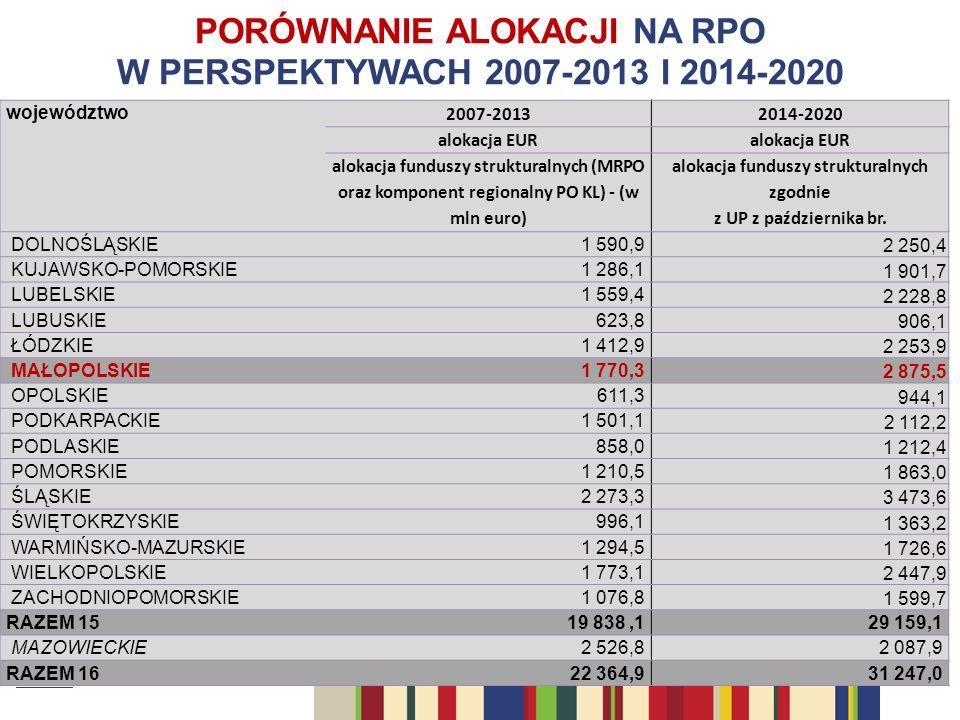 PORÓWNANIE ALOKACJI NA RPO W PERSPEKTYWACH 2007-2013 I 2014-2020 województwo 2007-20132014-2020 alokacja EUR alokacja funduszy strukturalnych (MRPO oraz komponent regionalny PO KL) - (w mln euro) alokacja funduszy strukturalnych zgodnie z UP z października br.