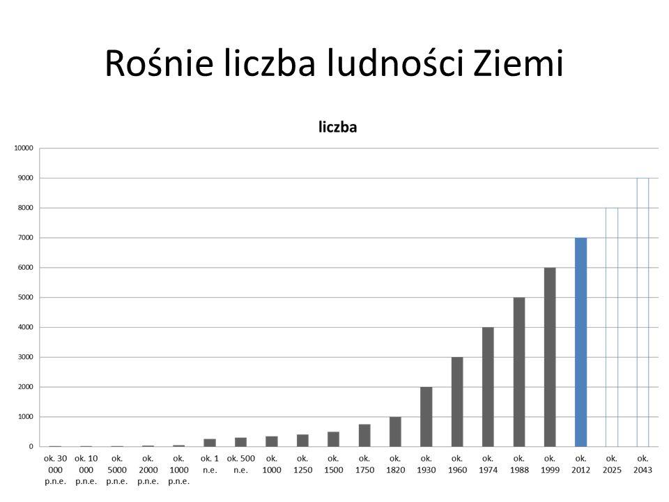 Na przestrzeni lat 2012 – 2014 Samorząd Województwa zorganizował konkursy ofert z obszaru pomocy społecznej i wspierania osób starszych na łączną kwotę 1,5 mln zł.