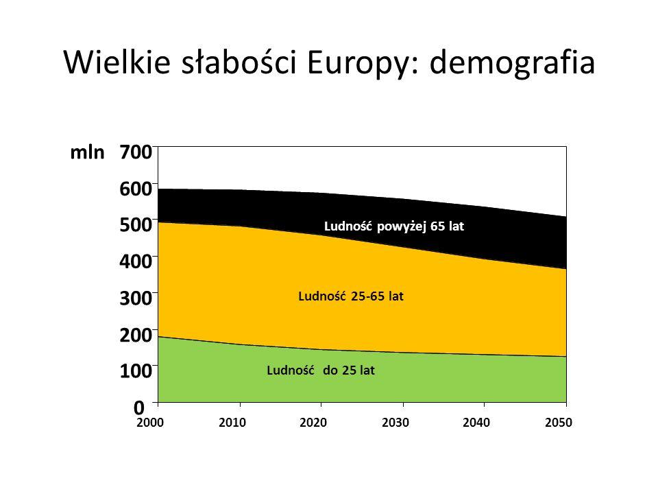 Wielkie słabości Europy: demografia 0 100 200 300 400 500 600 700 200020102020203020402050 Ludność powyżej 65 lat Ludność 25-65 lat Ludność do 25 lat mln
