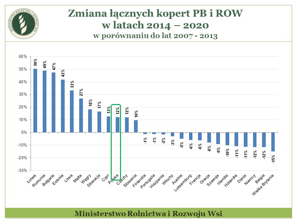 Zmiana łącznych kopert PB i ROW w latach 2014 – 2020 w porównaniu do lat 2007 - 2013 Ministerstwo Rolnictwa i Rozwoju Wsi