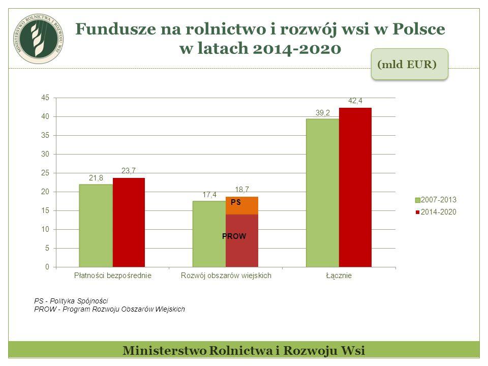 Fundusze na rolnictwo i rozwój wsi w Polsce w latach 2014-2020 (mld EUR) Ministerstwo Rolnictwa i Rozwoju Wsi