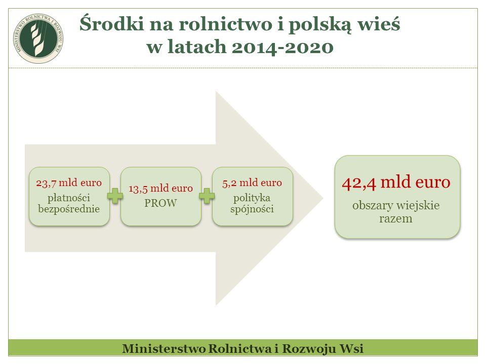 Środki na rolnictwo i polską wieś w latach 2014-2020 Ministerstwo Rolnictwa i Rozwoju Wsi 23,7 mld euro płatności bezpośrednie 13,5 mld euro PROW 5,2