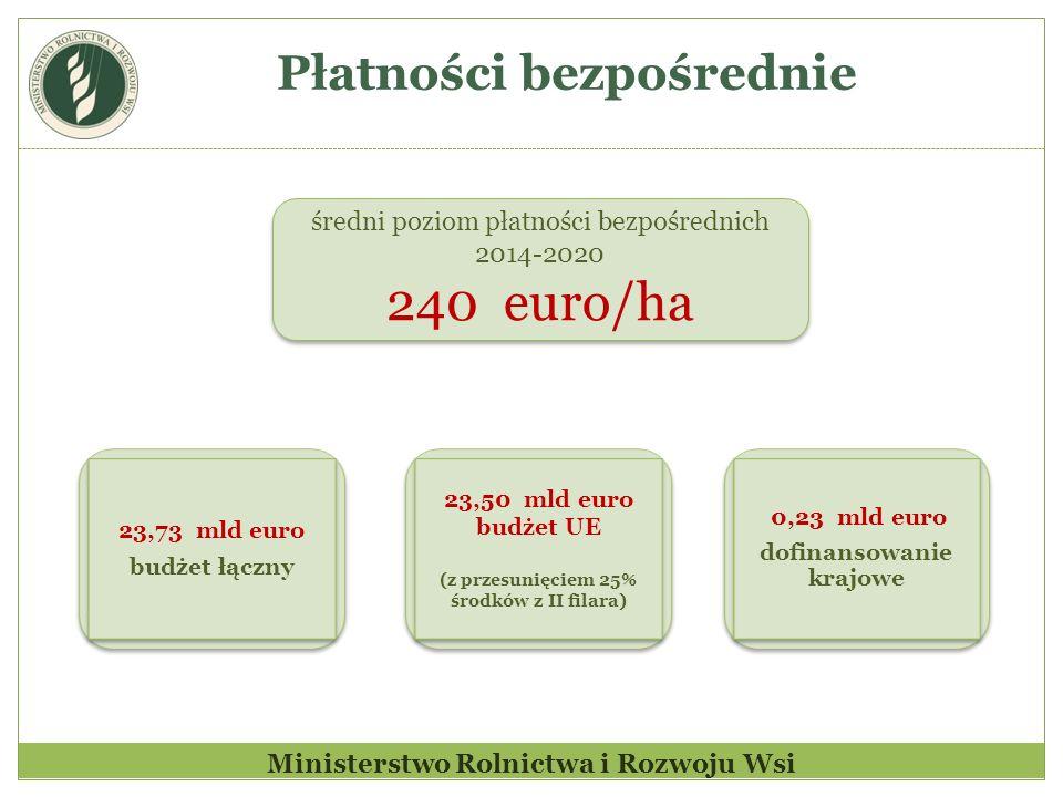Płatności bezpośrednie Ministerstwo Rolnictwa i Rozwoju Wsi średni poziom płatności bezpośrednich 2014-2020 240 euro/ha średni poziom płatności bezpoś