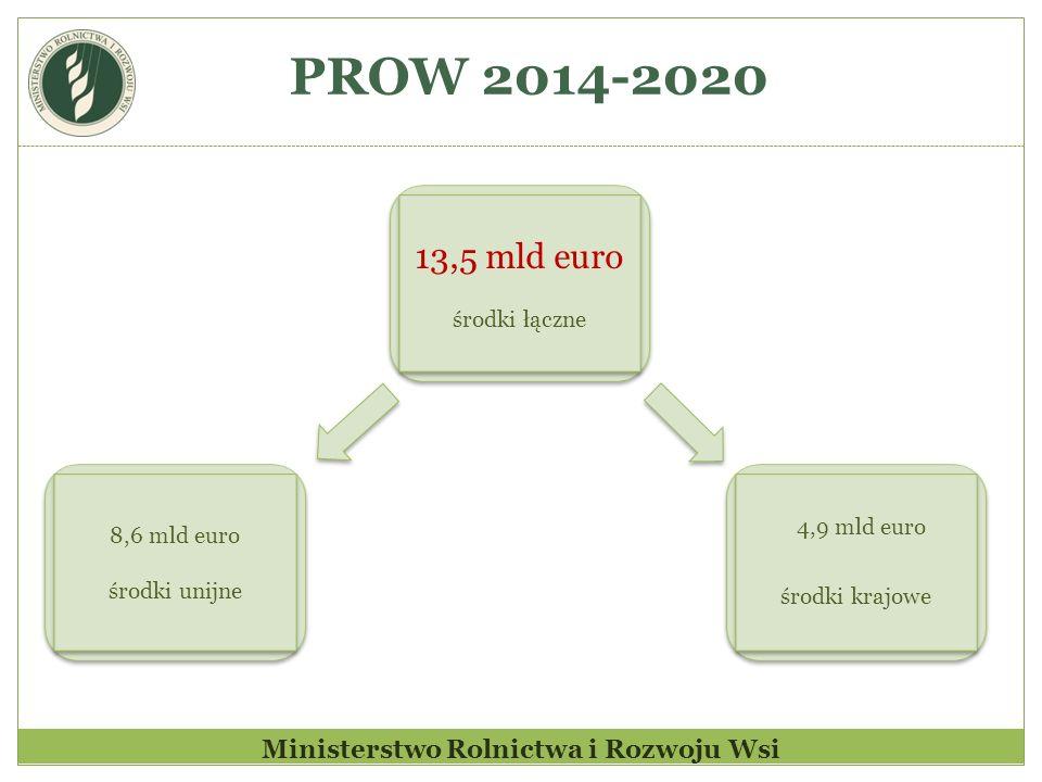 PROW 2014-2020 Ministerstwo Rolnictwa i Rozwoju Wsi 13,5 mld euro środki łączne 13,5 mld euro środki łączne 8,6 mld euro środki unijne 8,6 mld euro śr