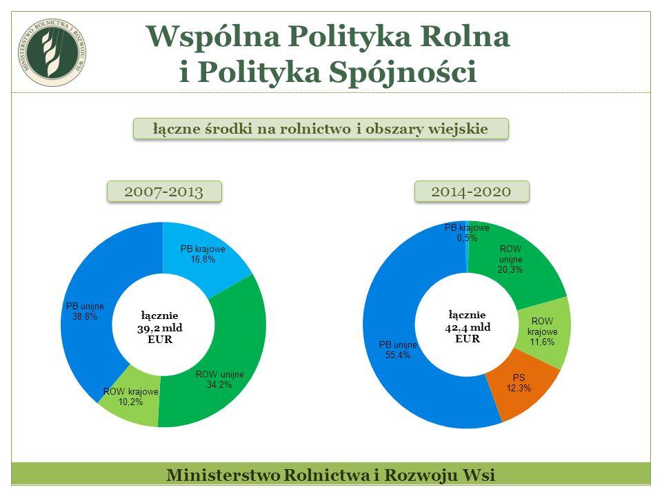 Wspólna Polityka Rolna i Polityka Spójności Ministerstwo Rolnictwa i Rozwoju Wsi 2007-2013 2014-2020 łączne środki na rolnictwo i obszary wiejskie