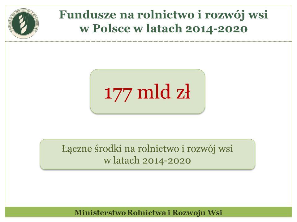 Fundusze na rolnictwo i rozwój wsi w Polsce w latach 2014-2020 Łączne środki na rolnictwo i rozwój wsi w latach 2014-2020 Łączne środki na rolnictwo i