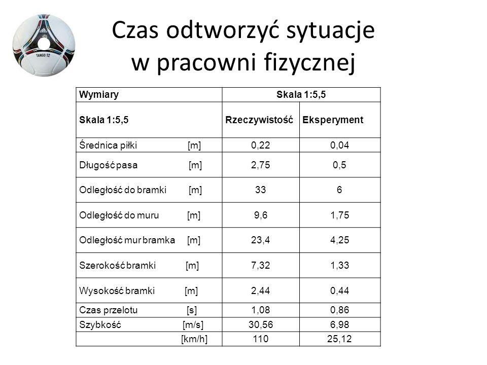 Czas odtworzyć sytuacje w pracowni fizycznej WymiarySkala 1:5,5 RzeczywistośćEksperyment Średnica piłki [m]0,220,04 Długość pasa [m]2,750,5 Odległość