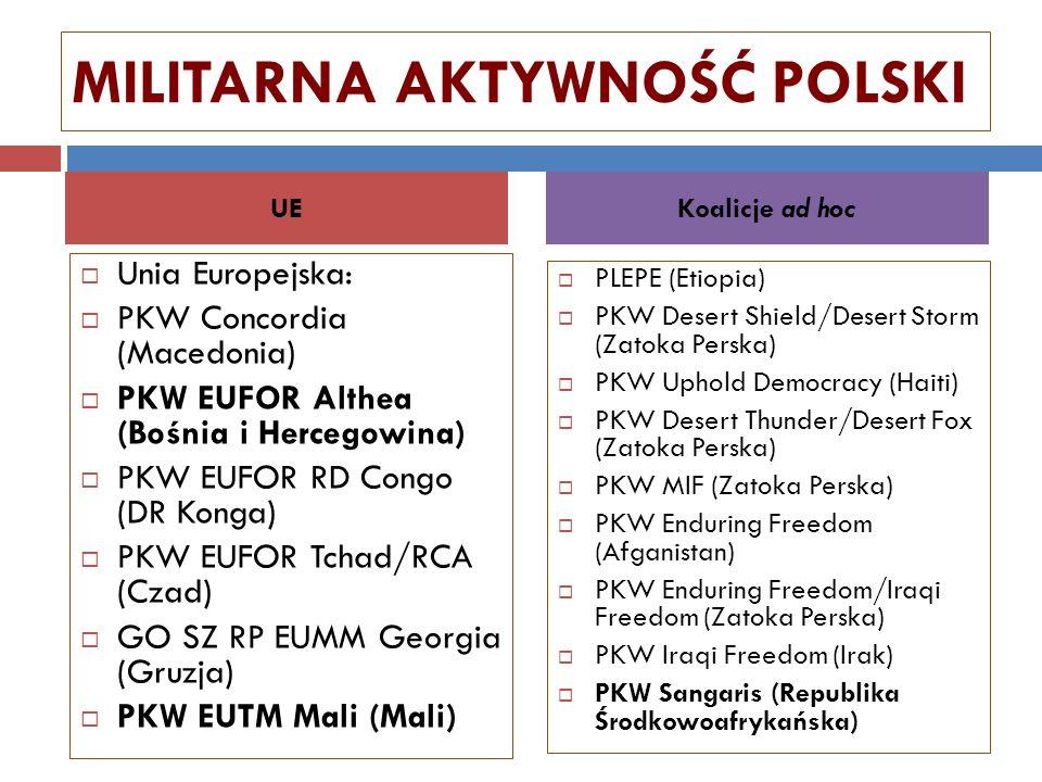 MILITARNA AKTYWNOŚĆ POLSKI Unia Europejska: PKW Concordia (Macedonia) PKW EUFOR Althea (Bośnia i Hercegowina) PKW EUFOR RD Congo (DR Konga) PKW EUFOR