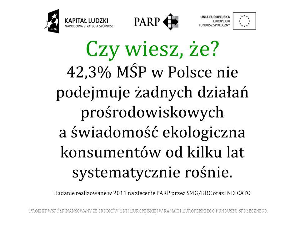 Czy wiesz, że? P ROJEKT WSPÓŁFINANSOWANY ZE ŚRODKÓW U NII E UROPEJSKIEJ W RAMACH E UROPEJSKIEGO F UNDUSZU S POŁECZNEGO. 42,3% MŚP w Polsce nie podejmu