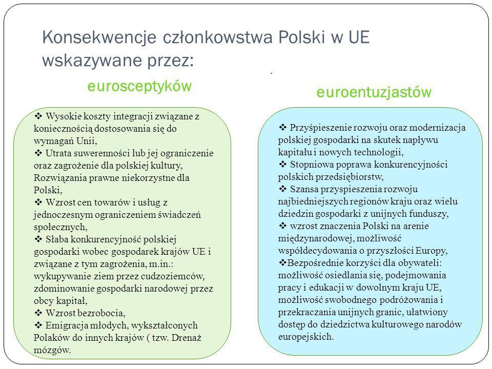 Konsekwencje członkowstwa Polski w UE wskazywane przez: eurosceptyków euroentuzjastów. Wysokie koszty integracji związane z koniecznością dostosowania
