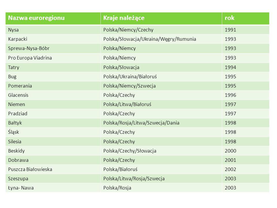 Nazwa euroregionuKraje należącerok NysaPolska/Niemcy/Czechy1991 KarpackiPolska/Słowacja/Ukraina/Węgry/Rumunia1993 Sprewa-Nysa-BóbrPolska/Niemcy1993 Pr