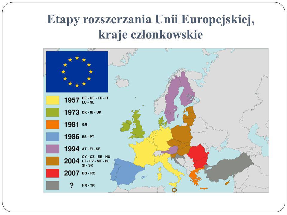 Etapy rozszerzania Unii Europejskiej, kraje członkowskie