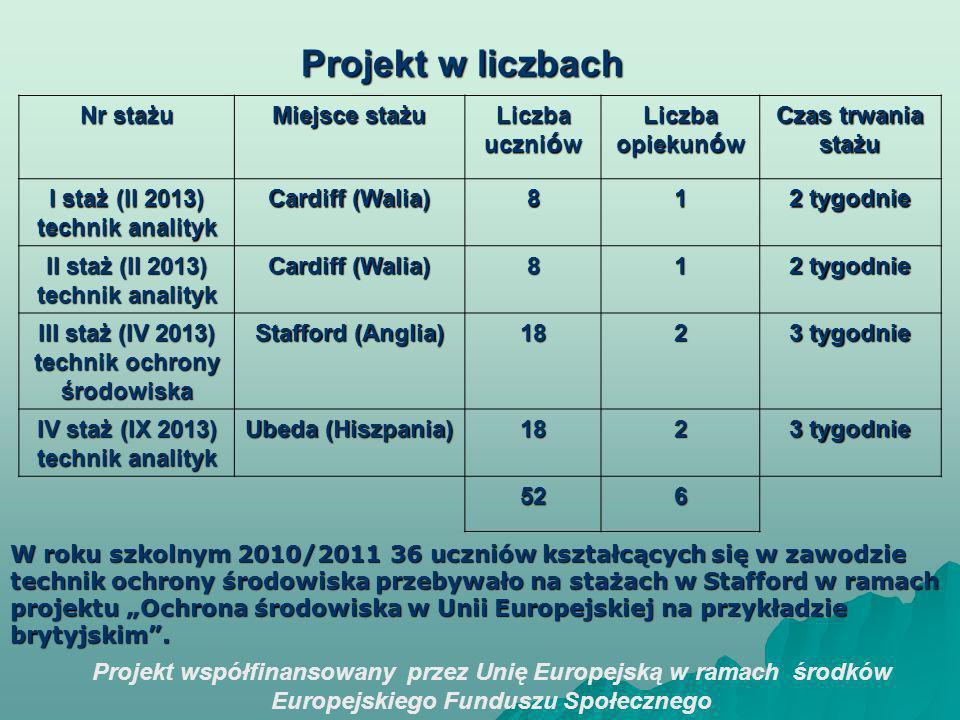 Projekt współfinansowany przez Unię Europejską w ramach środków Europejskiego Funduszu Społecznego Projekt w liczbach Nr stażu Miejsce stażu Liczba uczni ó w Liczba opiekun ó w Czas trwania stażu I staż (II 2013) technik analityk Cardiff (Walia) 81 2 tygodnie II staż (II 2013) technik analityk Cardiff (Walia) 81 2 tygodnie III staż (IV 2013) technik ochrony środowiska Stafford (Anglia) 182 3 tygodnie IV staż (IX 2013) technik analityk Ubeda (Hiszpania) 182 3 tygodnie 526 W roku szkolnym 2010/2011 36 uczniów kształcących się w zawodzie technik ochrony środowiska przebywało na stażach w Stafford w ramach projektu Ochrona środowiska w Unii Europejskiej na przykładzie brytyjskim.