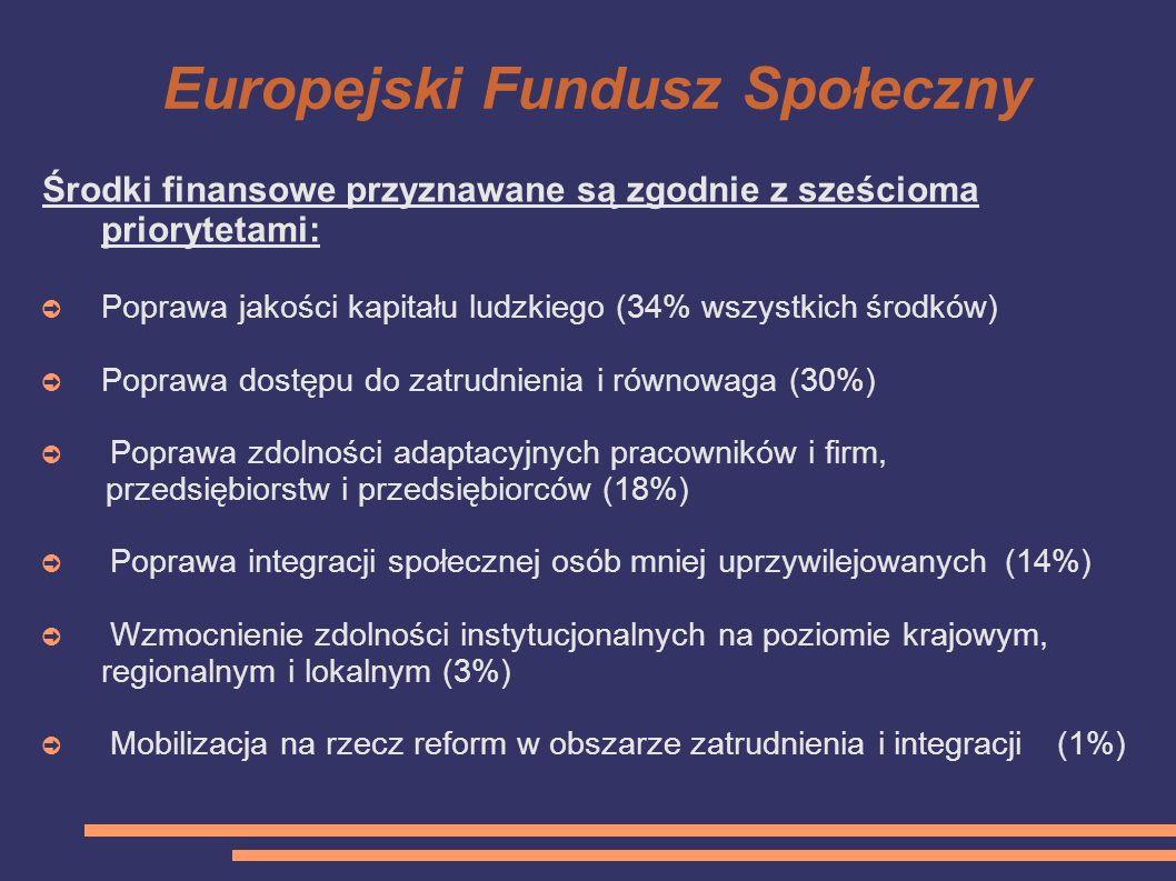 Europejski Fundusz Społeczny Środki finansowe przyznawane są zgodnie z sześcioma priorytetami: Poprawa jakości kapitału ludzkiego (34% wszystkich środ