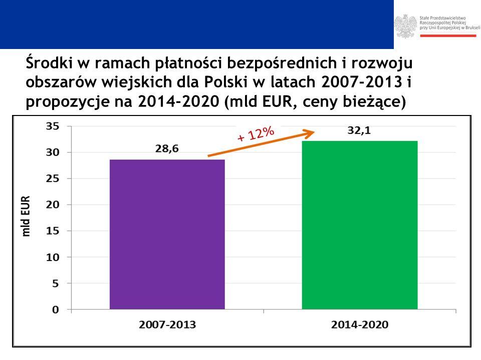 Środki w ramach płatności bezpośrednich i rozwoju obszarów wiejskich dla Polski w latach 2007-2013 i propozycje na 2014-2020 (mld EUR, ceny bieżące)