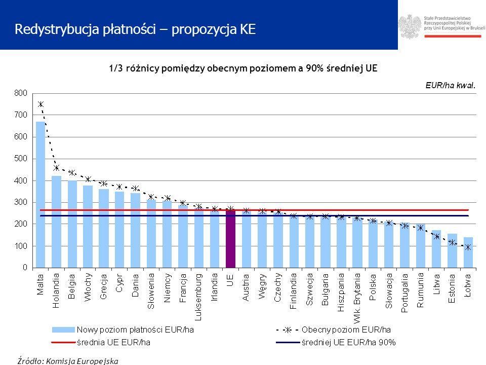 Redystrybucja płatności – propozycja KE Źródło: Komisja Europejska 1/3 różnicy pomiędzy obecnym poziomem a 90% średniej UE