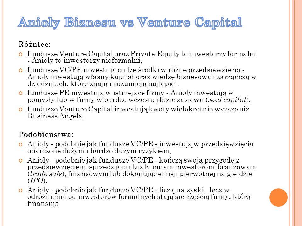 Różnice: fundusze Venture Capital oraz Private Equity to inwestorzy formalni - Anioły to inwestorzy nieformalni, fundusze VC/PE inwestują cudze środki