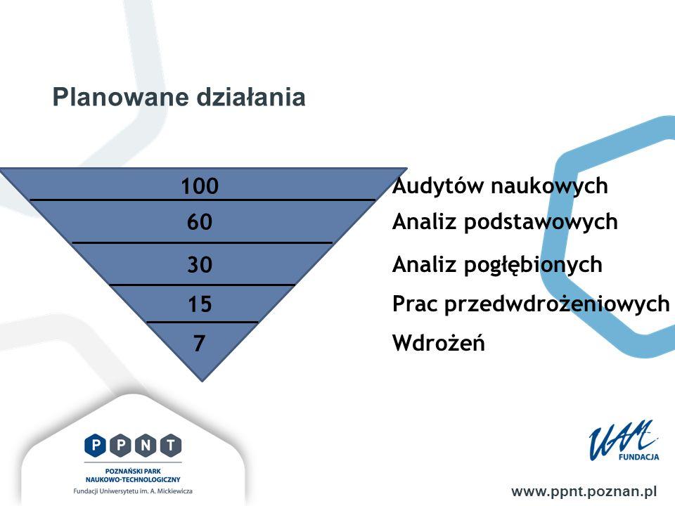 Planowane działania www.ppnt.poznan.pl 100 60 30 15 7 Audytów naukowych Analiz podstawowych Analiz pogłębionych Prac przedwdrożeniowych Wdrożeń