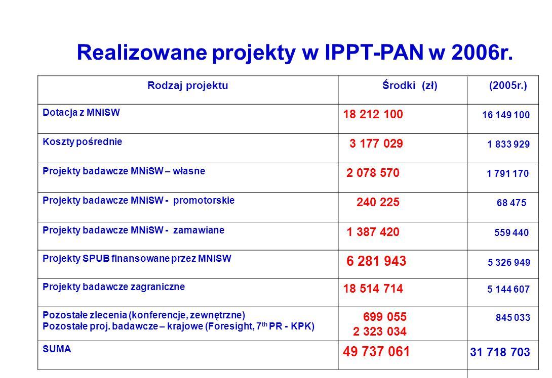 Realizowane projekty w IPPT-PAN w 2006r. Rodzaj projektu Środki (zł) (2005r.) Dotacja z MNiSW 18 212 100 16 149 100 Koszty pośrednie 3 177 029 1 833 9
