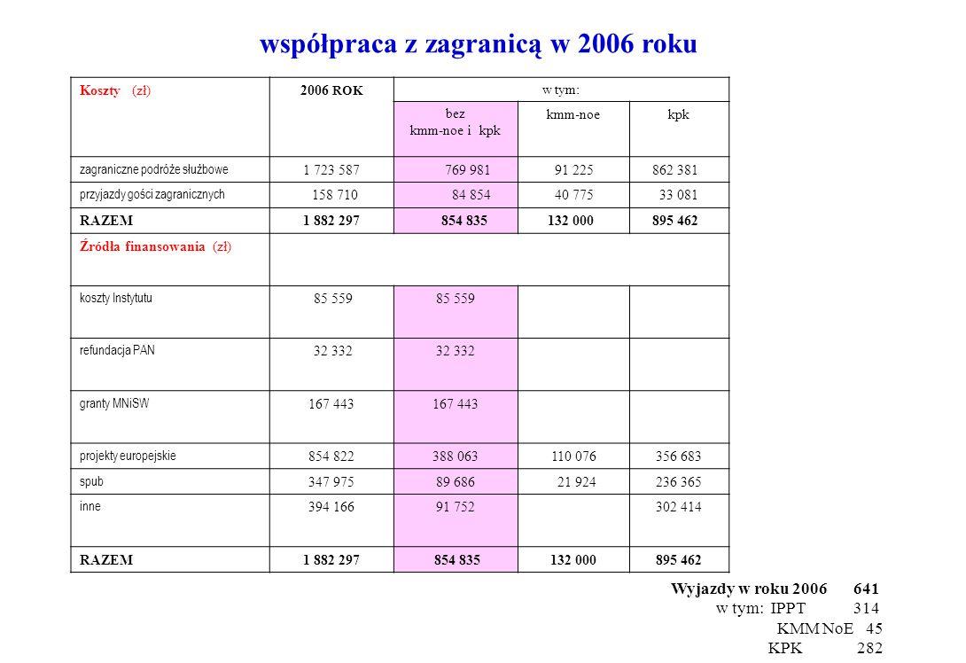 współpraca z zagranicą w 2006 roku Koszty (zł)2006 ROK w tym: bez kmm-noe i kpk kmm-noekpk zagraniczne podróże służbowe 1 723 587 769 981 91 225 862 3