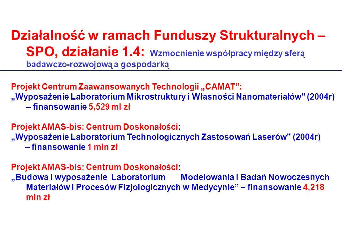 Działalność w ramach Funduszy Strukturalnych – SPO, działanie 1.4: Wzmocnienie współpracy między sferą badawczo-rozwojową a gospodarką Projekt Centrum