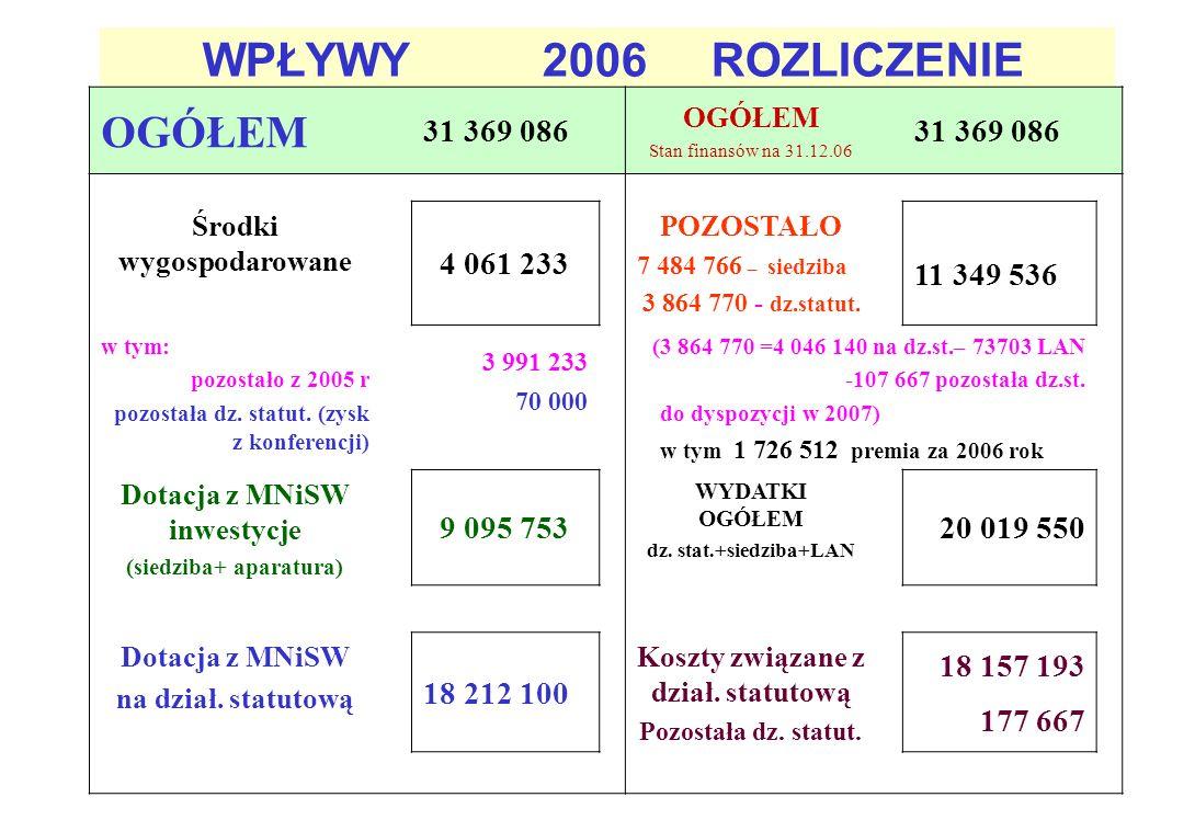 Wydział Inżynierii Materiałowej PW Wydział Metali Nieżelaznych AGH IPPT PAN IMIN PAN Instytut Metali Nieżelaznych (Gliwice) Instytut Metalurgii Żelaza (Gliwice) Data powstania: grudzień 2002r.