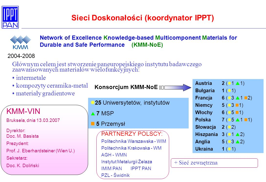 Network of Excellence Knowledge-based Multicomponent Materials for Durable and Safe Performance (KMM-NoE) Austria 2 ( 1 1) Bułgaria1 ( 1) Francja6 ( 3