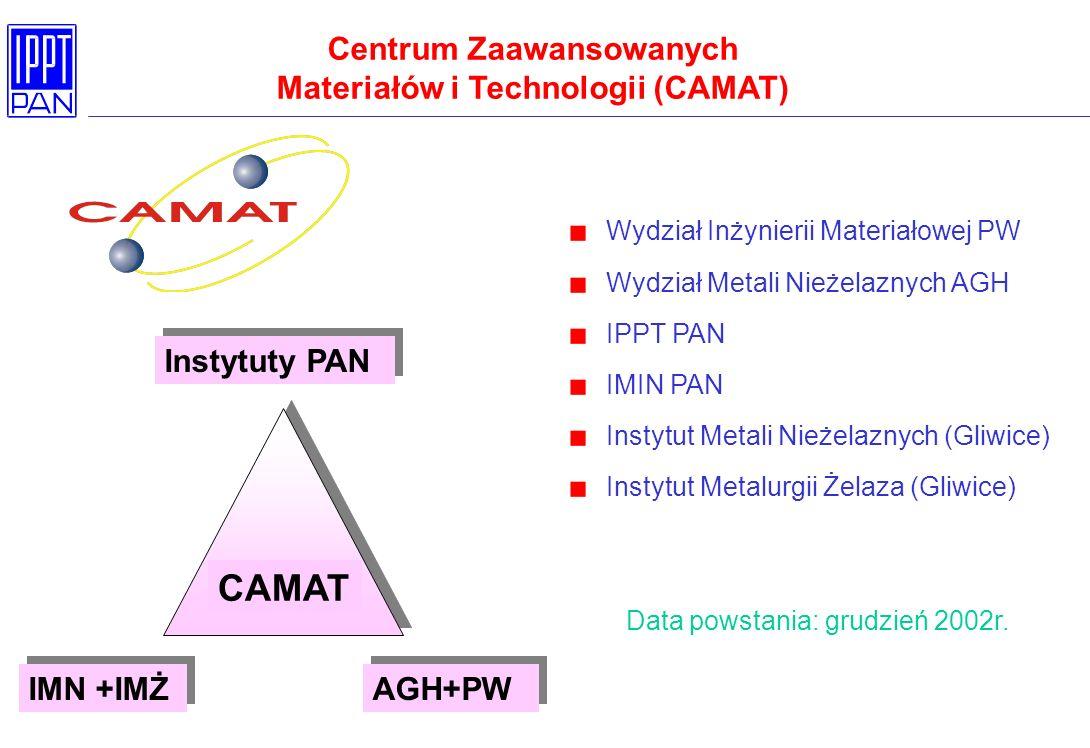 Wydział Inżynierii Materiałowej PW Wydział Metali Nieżelaznych AGH IPPT PAN IMIN PAN Instytut Metali Nieżelaznych (Gliwice) Instytut Metalurgii Żelaza