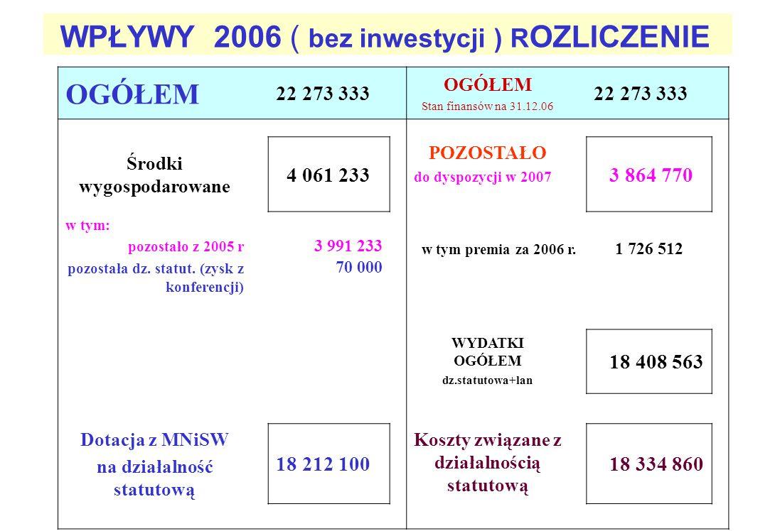 WPŁYWY 2006 ( bez inwestycji ) R OZLICZENIE OGÓŁEM 22 273 333 OGÓŁEM Stan finansów na 31.12.06 22 273 333 Środki wygospodarowane 4 061 233 POZOSTAŁO d