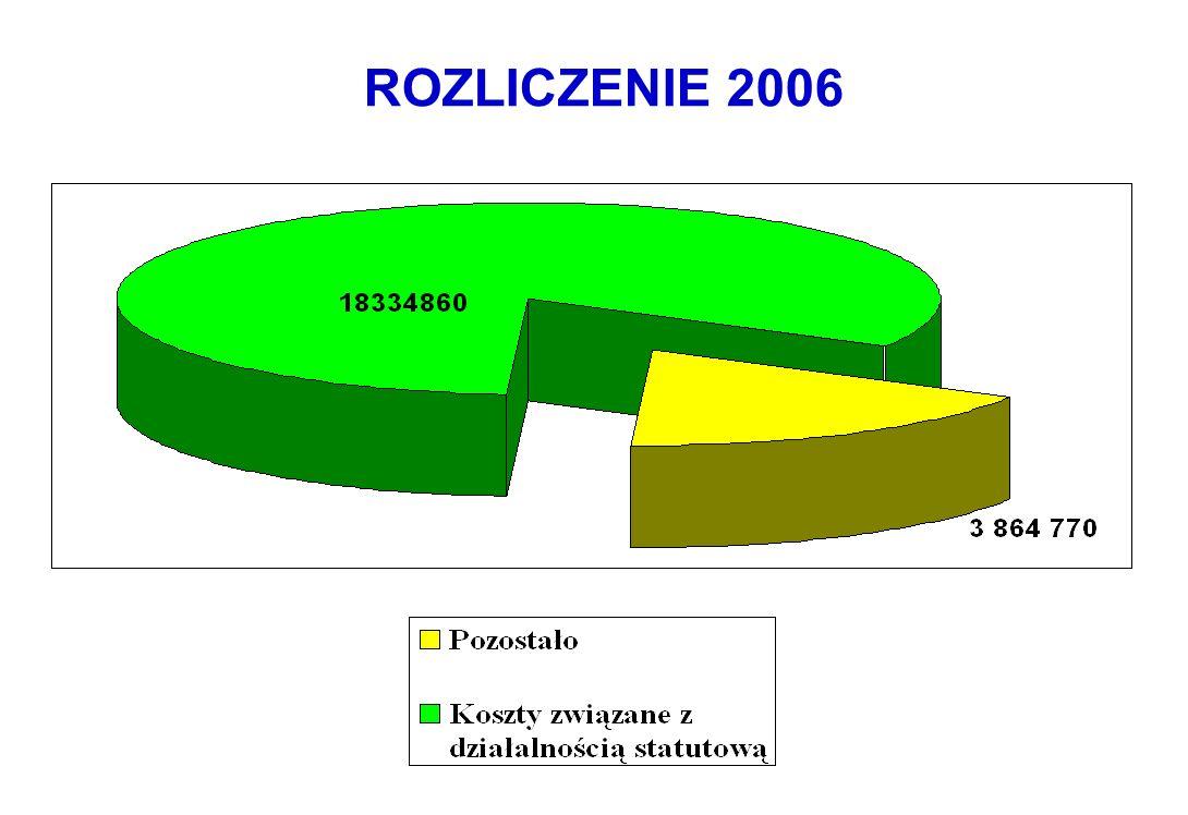 ROZLICZENIE 2006