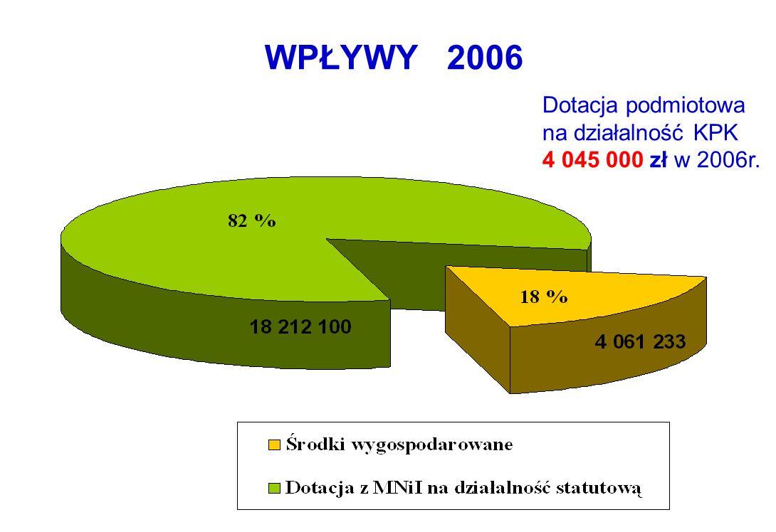 WPŁYWY 2006 Dotacja podmiotowa na działalność KPK 4 045 000 zł w 2006r.