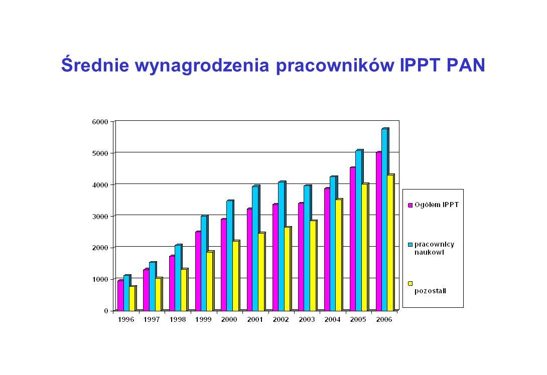 Średnie wynagrodzenia pracowników IPPT PAN