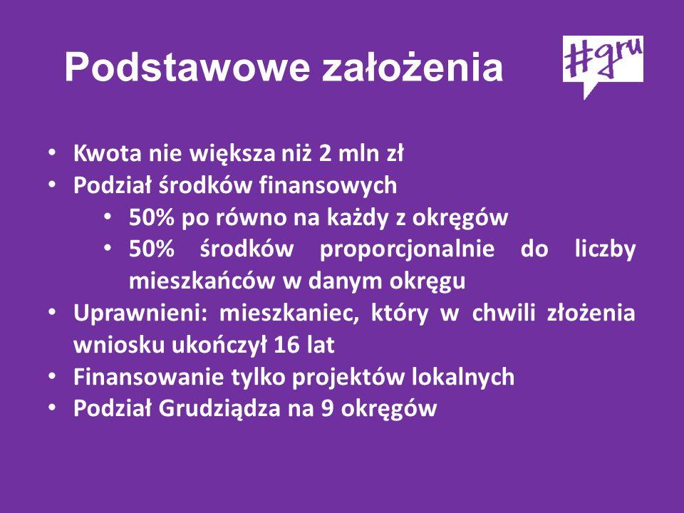 Jakie projekty można składać: Możliwość finansowania jedynie tych projektów, które należą do zadań własnych powiatu (w rozumieniu ustawy o samorządzie powiatowym) Maksymalna wartość 100 tys.