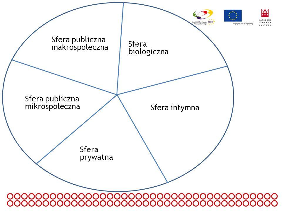 Sfera publiczna makrospołeczna Sfera publiczna mikrospołeczna Sfera prywatna Sfera intymna Sfera biologiczna