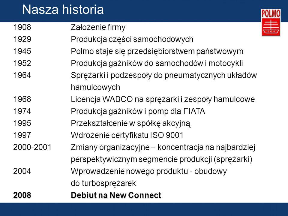 Nasza historia 1908 Założenie firmy 1929Produkcja części samochodowych 1945Polmo staje się przedsiębiorstwem państwowym 1952Produkcja gaźników do samochodów i motocykli 1964Sprężarki i podzespoły do pneumatycznych układów hamulcowych 1968Licencja WABCO na sprężarki i zespoły hamulcowe 1974Produkcja gaźników i pomp dla FIATA 1995Przekształcenie w spółkę akcyjną 1997Wdrożenie certyfikatu ISO 9001 2000-2001Zmiany organizacyjne – koncentracja na najbardziej perspektywicznym segmencie produkcji (sprężarki) 2004Wprowadzenie nowego produktu - obudowy do turbosprężarek 2008 Debiut na New Connect