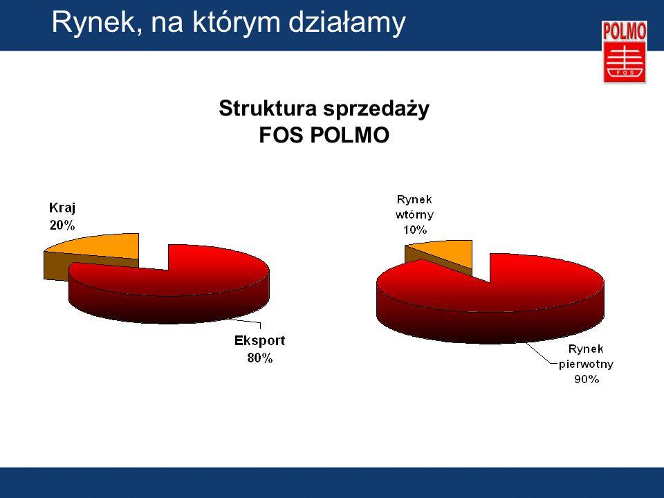 Rynek, na którym działamy Struktura sprzedaży FOS POLMO