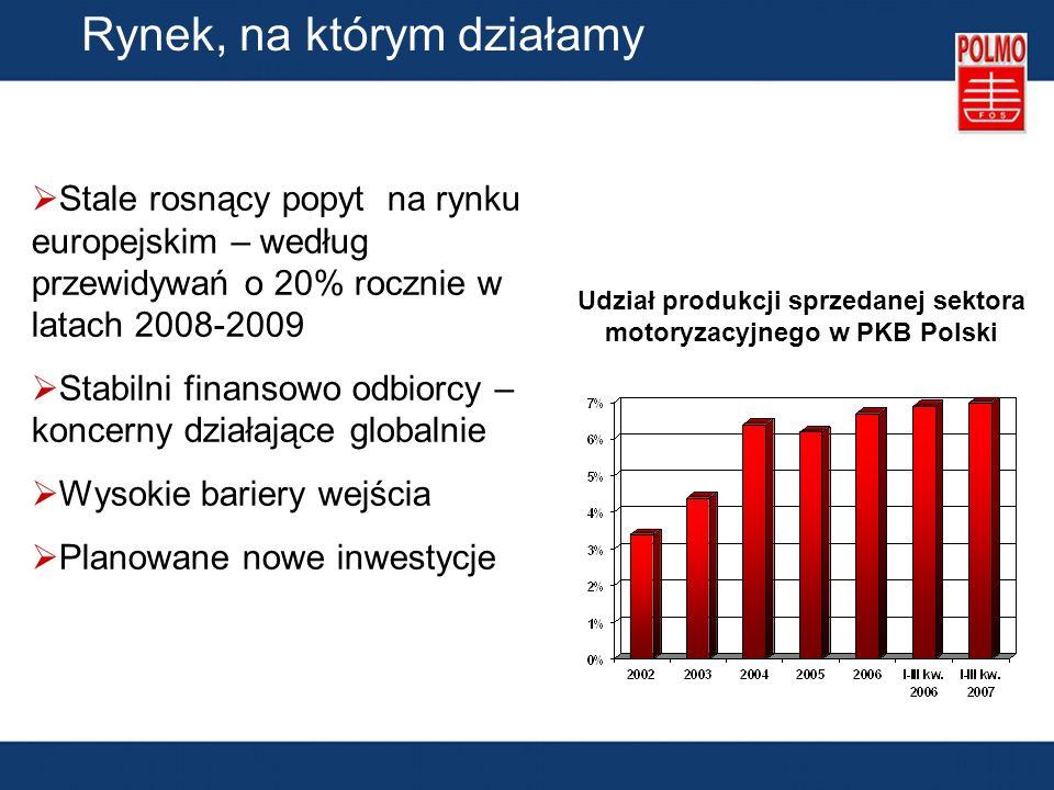 Wyniki finansowe Przychody ze sprzedaży w latach 2002-2007 (mln zł)