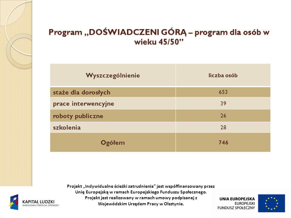 Projekt Indywidualne ścieżki zatrudnienia jest współfinansowany przez Unię Europejską w ramach Europejskiego Funduszu Społecznego.
