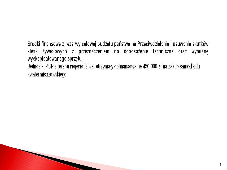 OdbiorcyRodzaj sprzętuCena Jednostkowa Wartość zł Nr projektu KP PSP w Żaganiu Średni zestaw hydraulicznych narzędzi ratowniczych / 1 kpl.