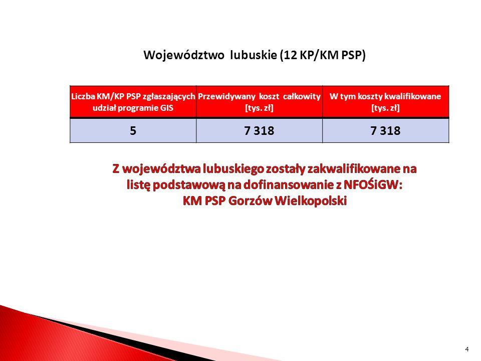 Województwo lubuskie (12 KP/KM PSP) Liczba KM/KP PSP zgłaszających udział programie GIS Przewidywany koszt całkowity [tys.