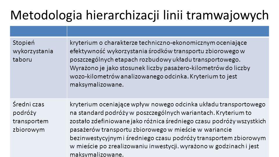 Metodologia hierarchizacji linii tramwajowych Stopień wykorzystania taboru kryterium o charakterze techniczno-ekonomicznym oceniające efektywność wyko