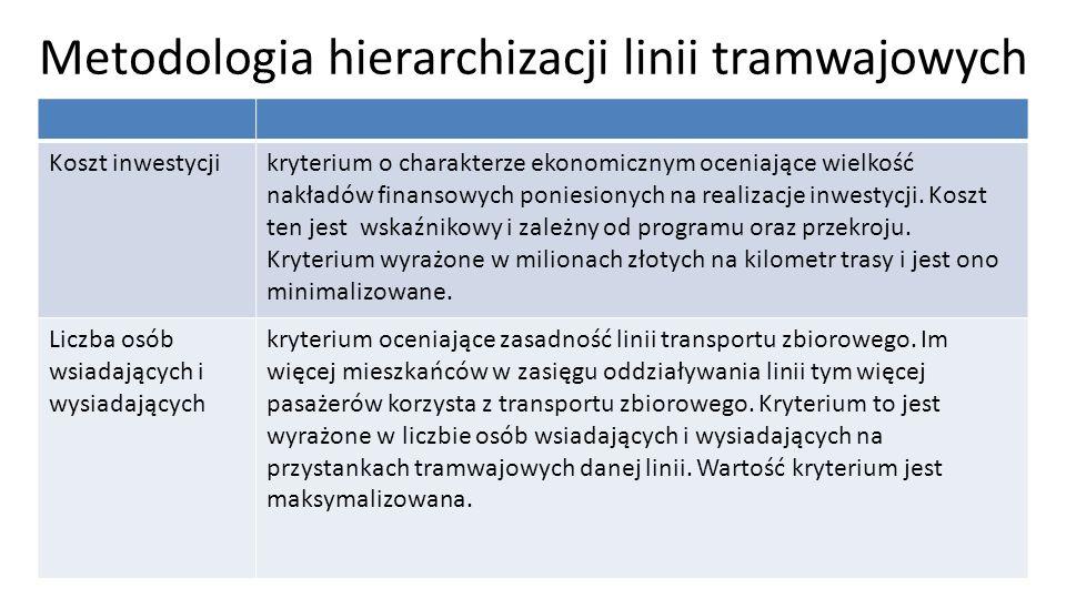 Metodologia hierarchizacji linii tramwajowych Koszt inwestycjikryterium o charakterze ekonomicznym oceniające wielkość nakładów finansowych poniesiony