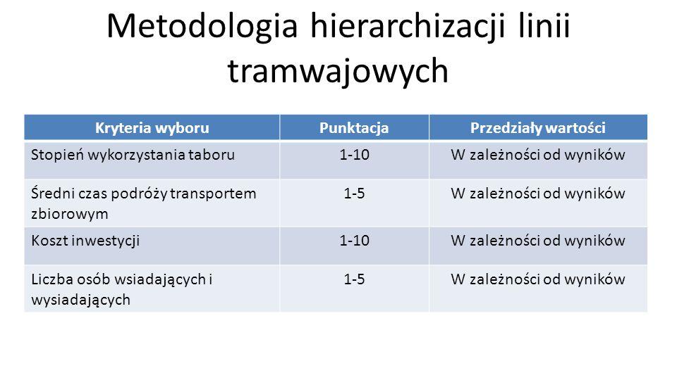 Metodologia hierarchizacji linii tramwajowych Kryteria wyboruPunktacjaPrzedziały wartości Stopień wykorzystania taboru1-10W zależności od wyników Śred
