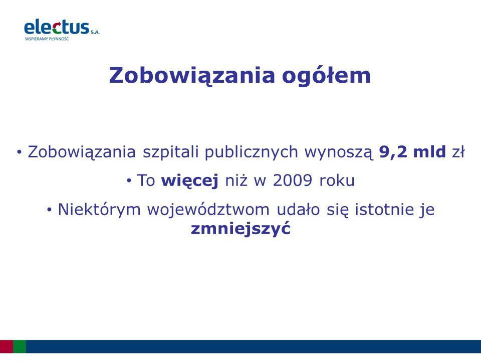 Zobowiązania ogółem Zobowiązania szpitali publicznych wynoszą 9,2 mld zł To więcej niż w 2009 roku Niektórym województwom udało się istotnie je zmniejszyć