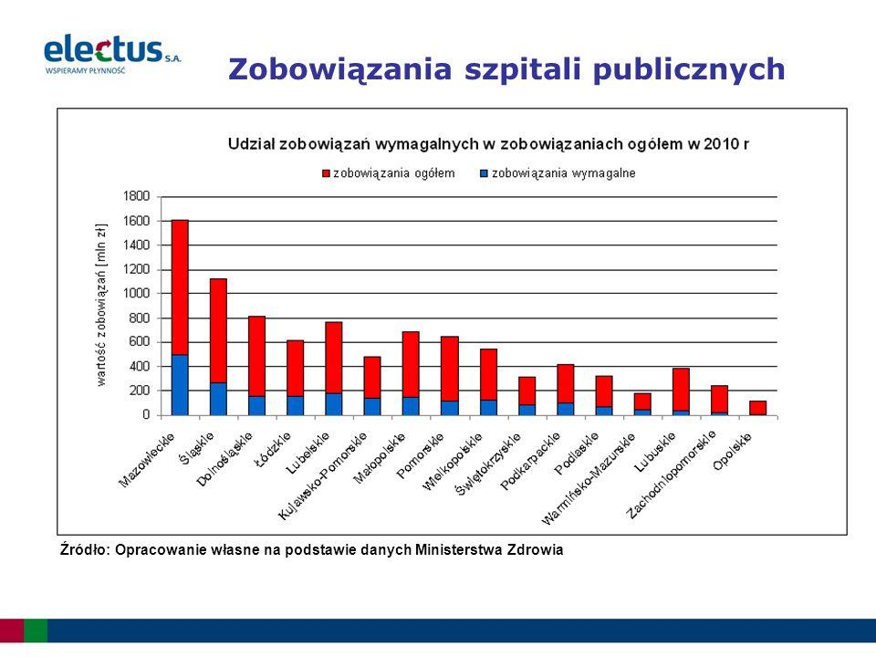 Zobowiązania szpitali publicznych Źródło: Opracowanie własne na podstawie danych Ministerstwa Zdrowia